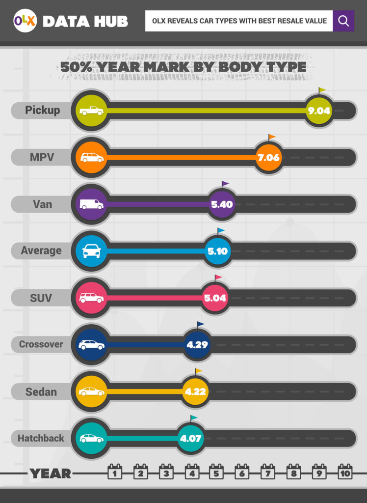 OLX Data revealing car types with best resell value