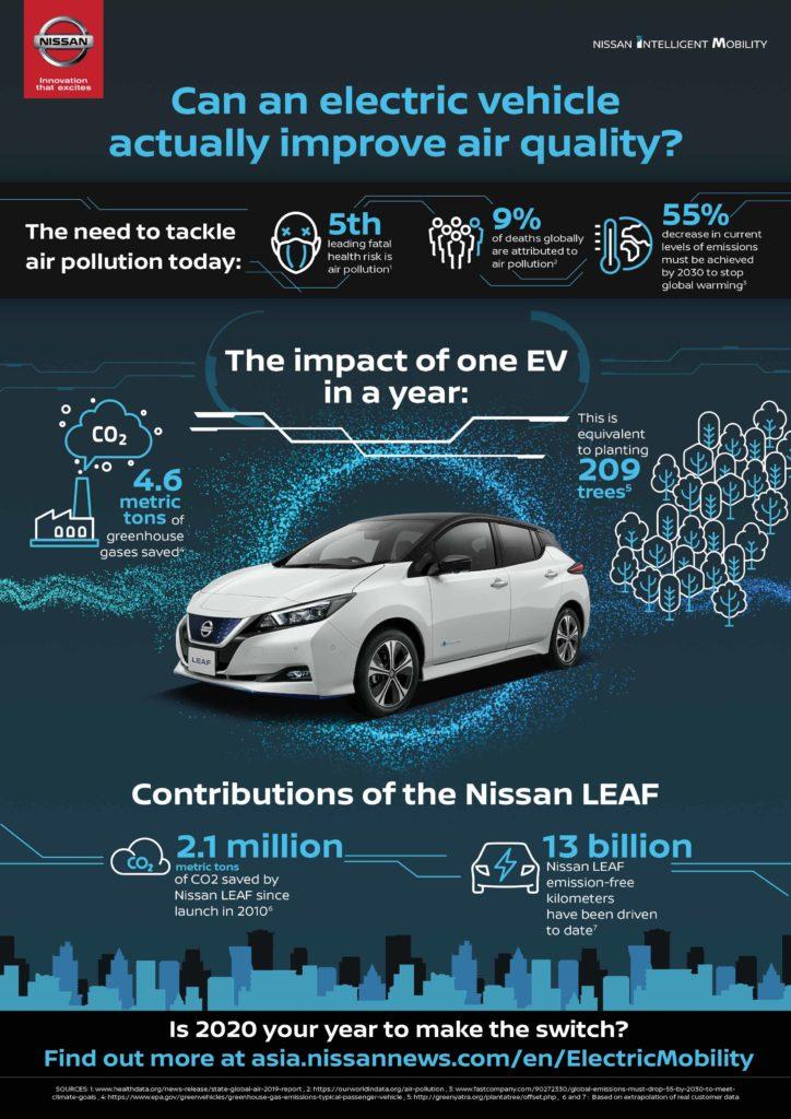 Nissan Leaf Infographics
