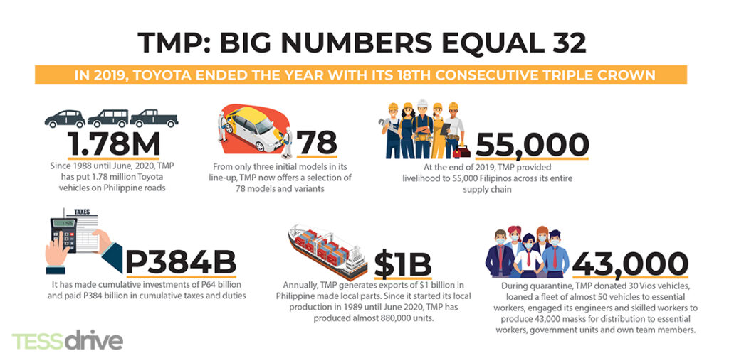Toyota by the numbers - an artwork